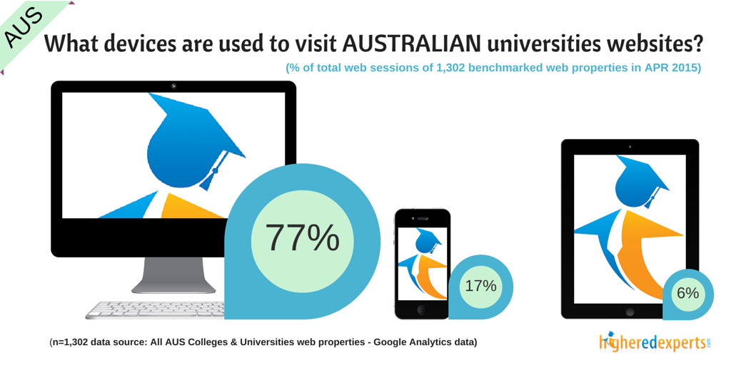 What devices are used to browse AUSTRALIAN colleges & universities websites?