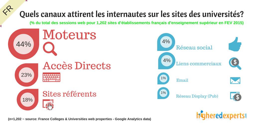 Quels canaux attirent les internautes sur les sites des universités françaises?