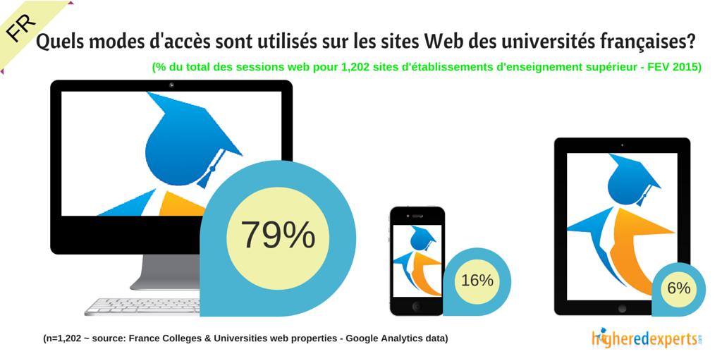 Quels modes d'accès sont utilisés sur les sites Web des universités françaises?