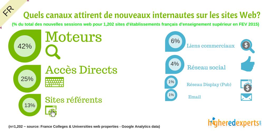 Quels canaux attirent de NOUVEAUX internautes sur les sites des universités françaises?