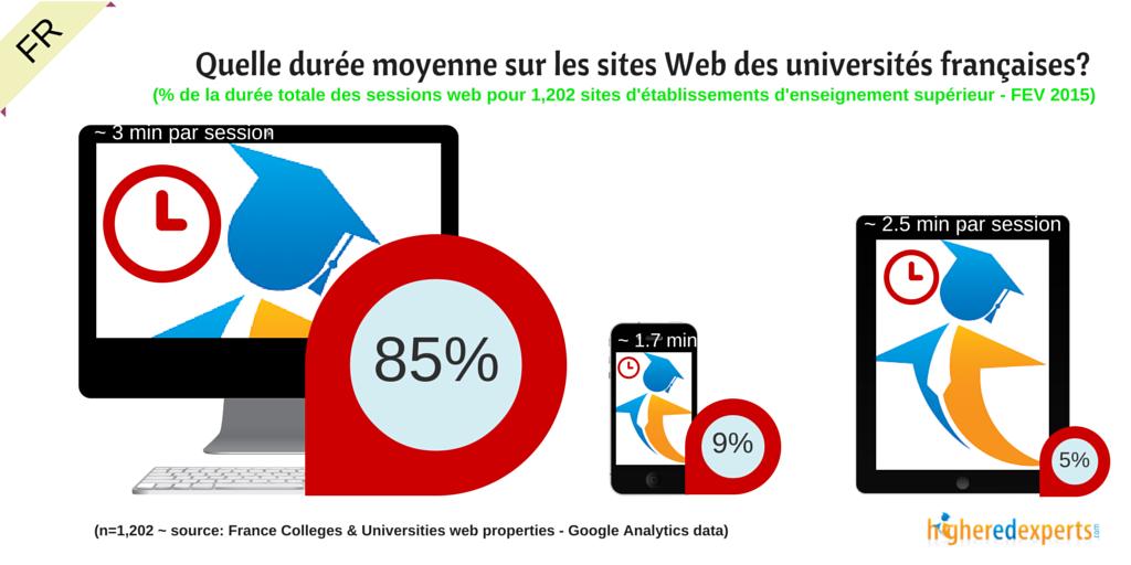 Quelle est la durée moyenne par mode d'accès sur les sites Web des universités françaises?
