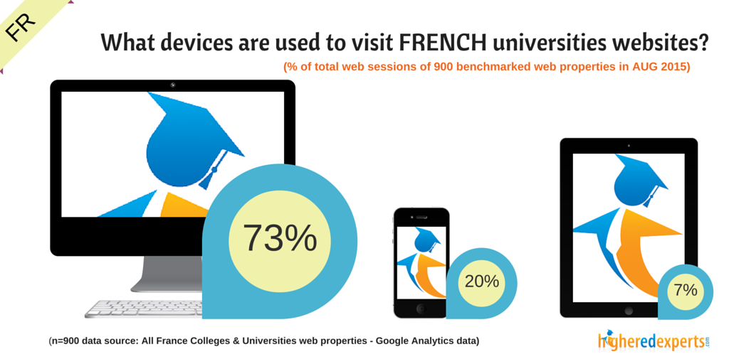 What devices are used to browse FRENCH colleges & universities websites?