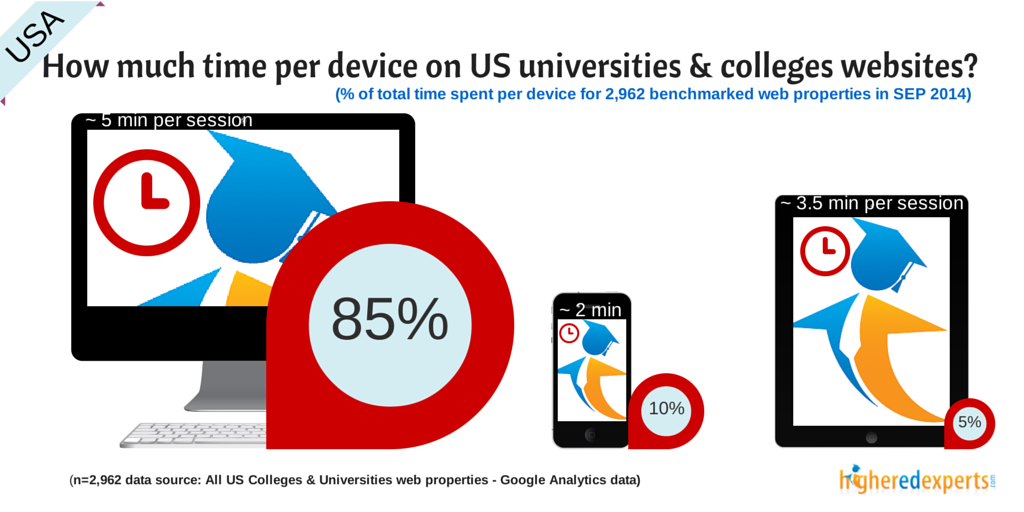 How engaged are visitors of US colleges & universities websites depending of the device they use?