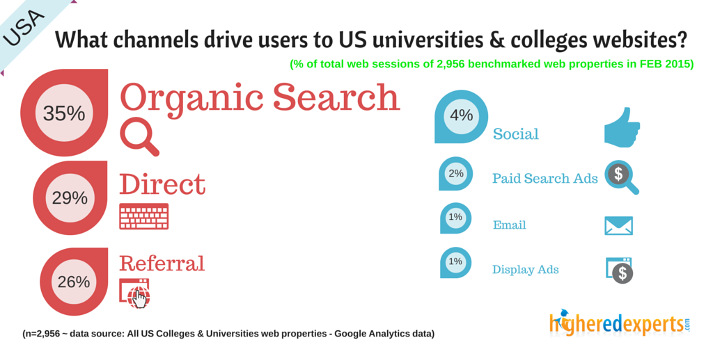 What channels drive visitors to US colleges & universities websites? SEP 2014