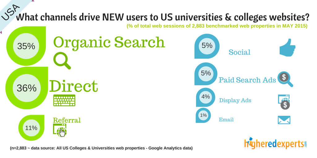 What channels drive NEW visitors to US colleges & universities websites?