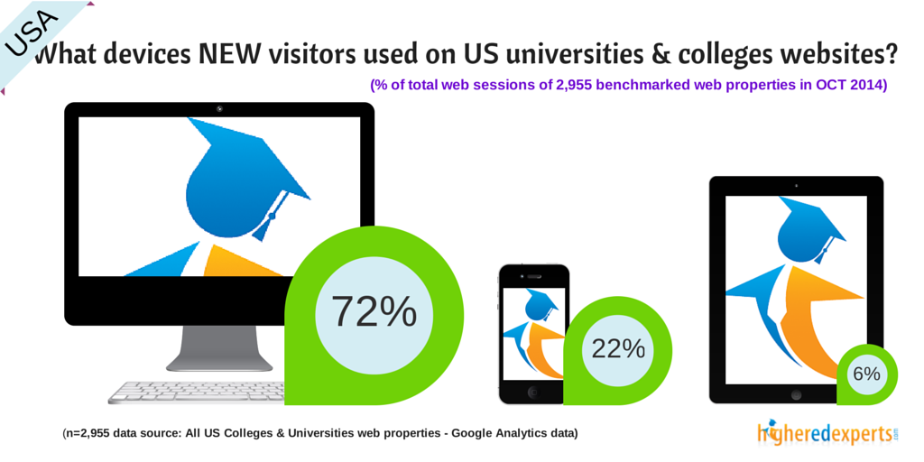 What devices are used by NEW visitors to browse US colleges & universities websites?