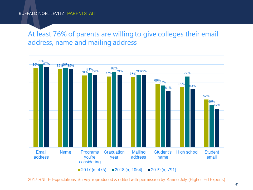 Type of information parents are willing to share when filling out an online form on a college website