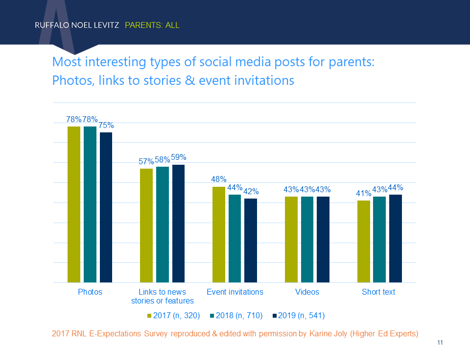 Top types of social media posts for parents