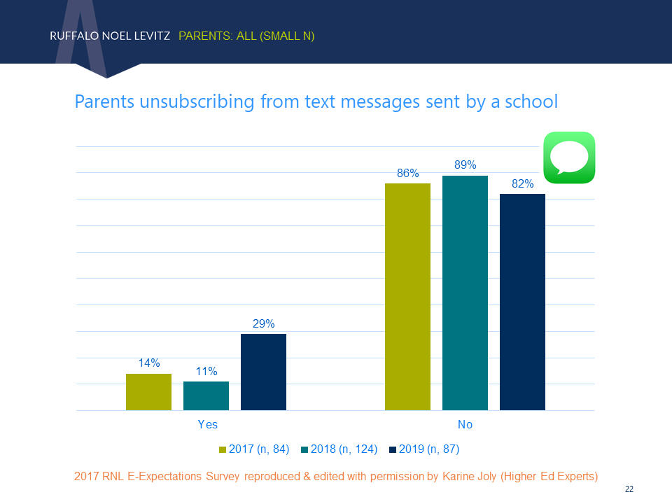 Parents who have unsubscribed from text messages sent by colleges