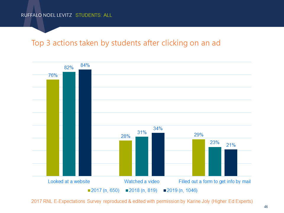 Actions taken by students after clicking on an online ad