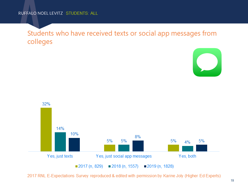 Students who received text messages sent by colleges